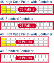 20 Feet Container Capacity In Cbm Sea Freight Shipping