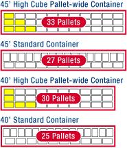 Diagrama de capacidad de pallets en distintos contenedores Pallet Wide