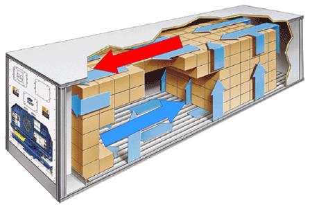 Cámara Frigorífica Portátil - Flujo Aire 1